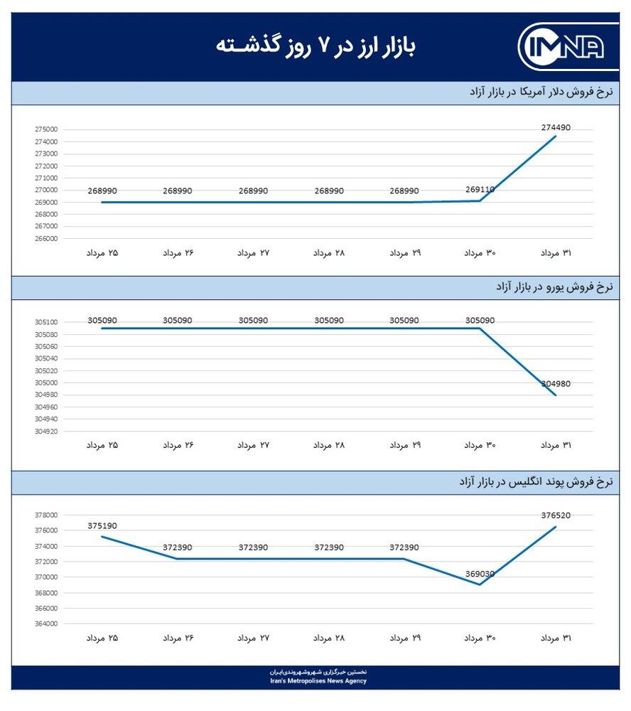 نمودار قیمت دلار امروز ۱ شهریور ۱۴۰۰