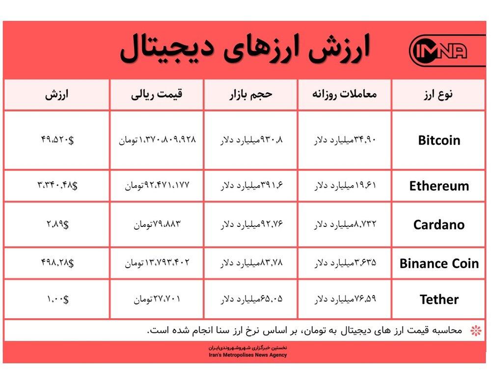 قیمت بیت کوین امروز ۲ شهریور ۱۴۰۰+ جدول قیمت ارزهای دیجیتال
