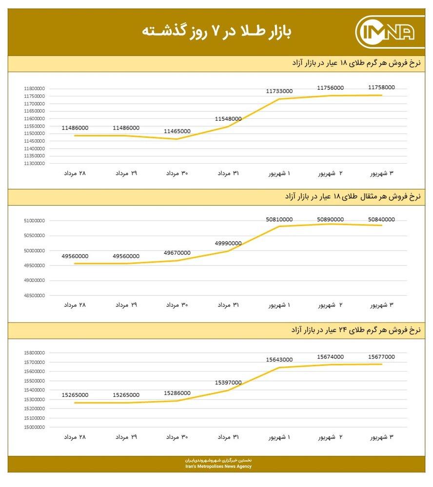 نمودار قیمت طلا امروز ۴ شهریور ۱۴۰۰