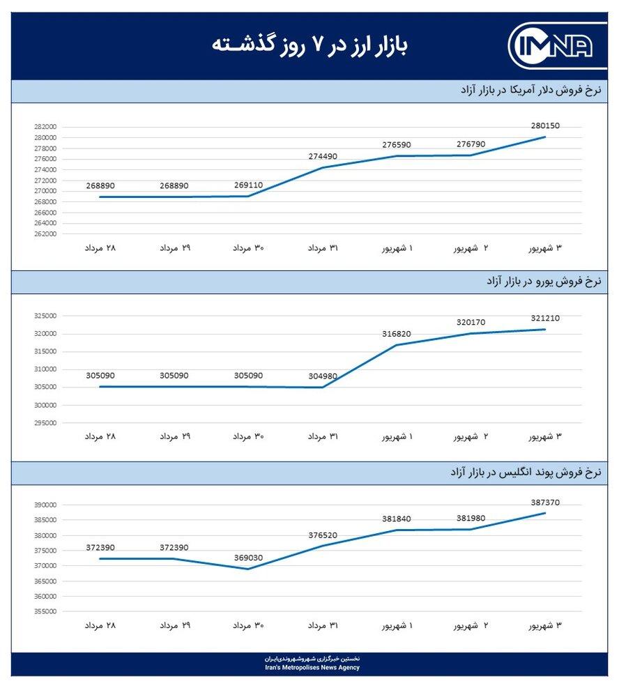 نمودار قیمت دلار امروز ۴ شهریور ۱۴۰۰