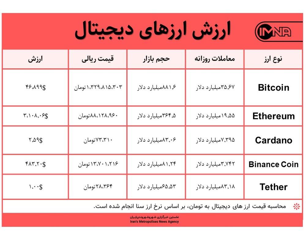 قیمت بیت کوین امروز ۴ شهریور ۱۴۰۰+ جدول قیمت ارزهای دیجیتال