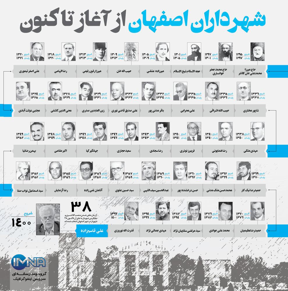 شهرداران اصفهان