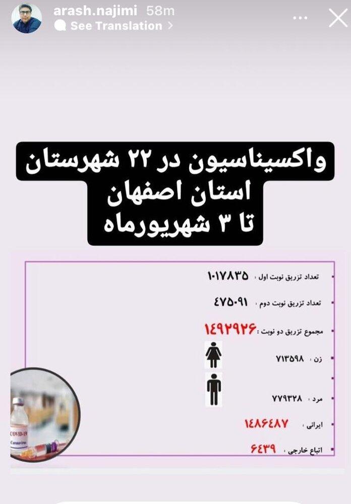 آمار واکسیناسیون در ۲۲ شهرستان استان اصفهان + جزئیات