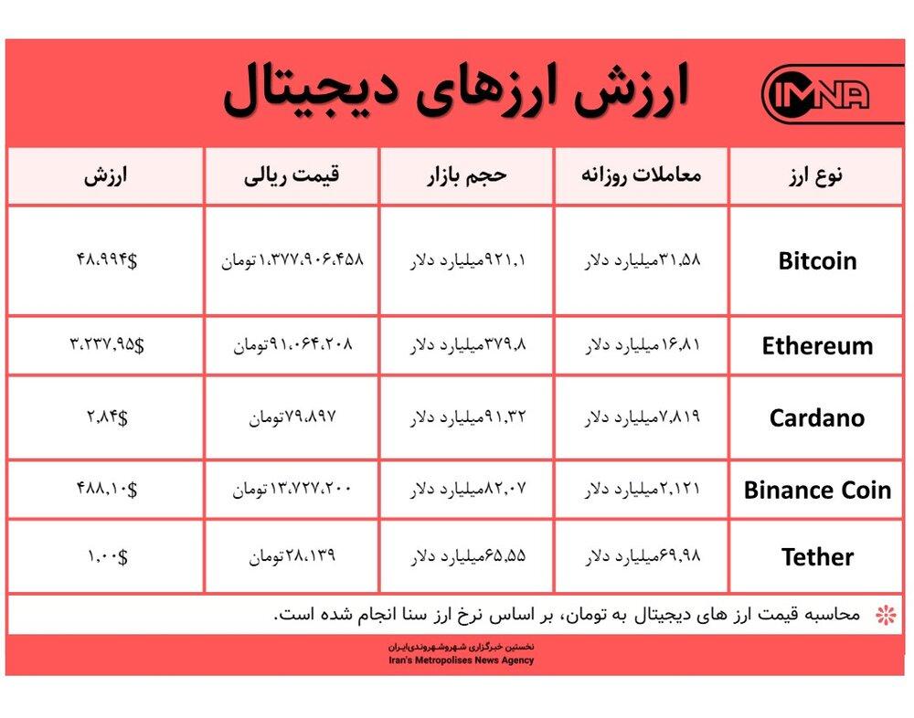 قیمت بیت کوین امروز ۶ شهریور ۱۴۰۰+ جدول قیمت ارزهای دیجیتال