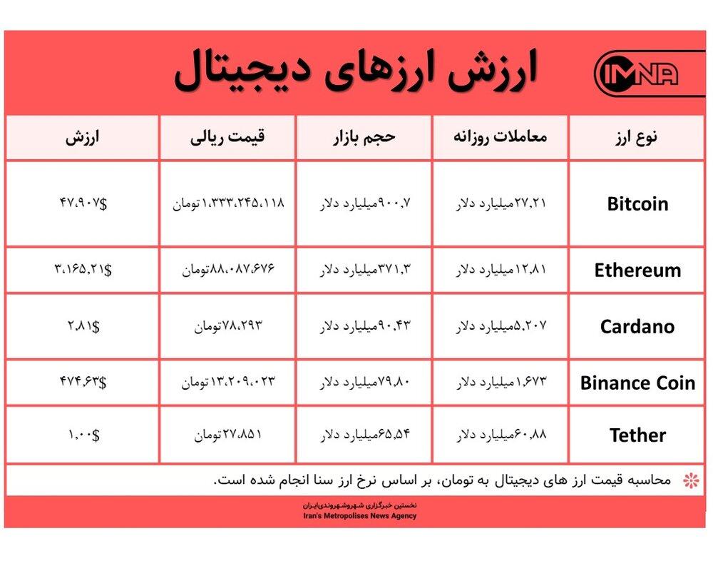 قیمت بیت کوین امروز ۸ شهریور ۱۴۰۰+ جدول قیمت ارزهای دیجیتال