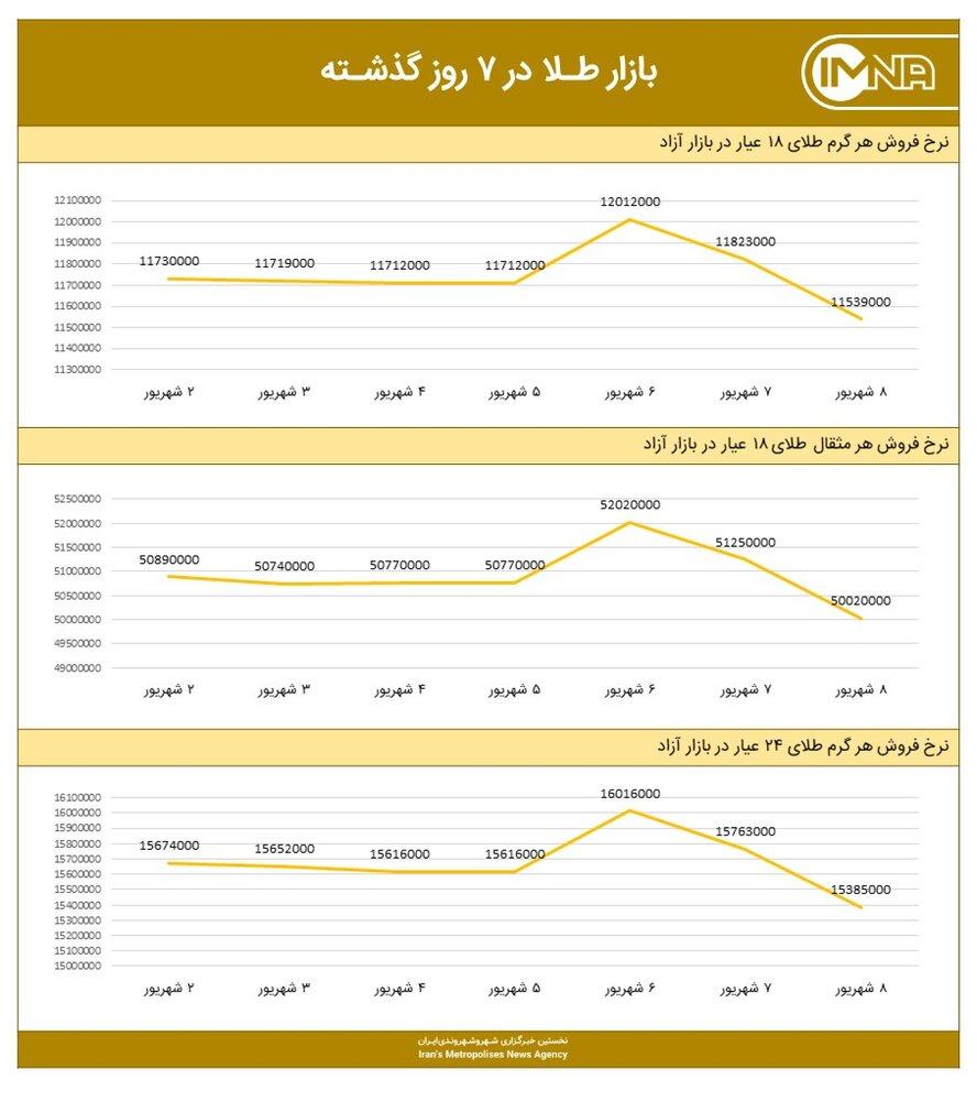 نمودار قیمت طلا امروز ۹ شهریور ۱۴۰۰