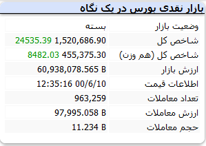 بورس امروز چهارشنبه ۱۰ شهریور ۱۴۰۰+ اخبار و وضعیت