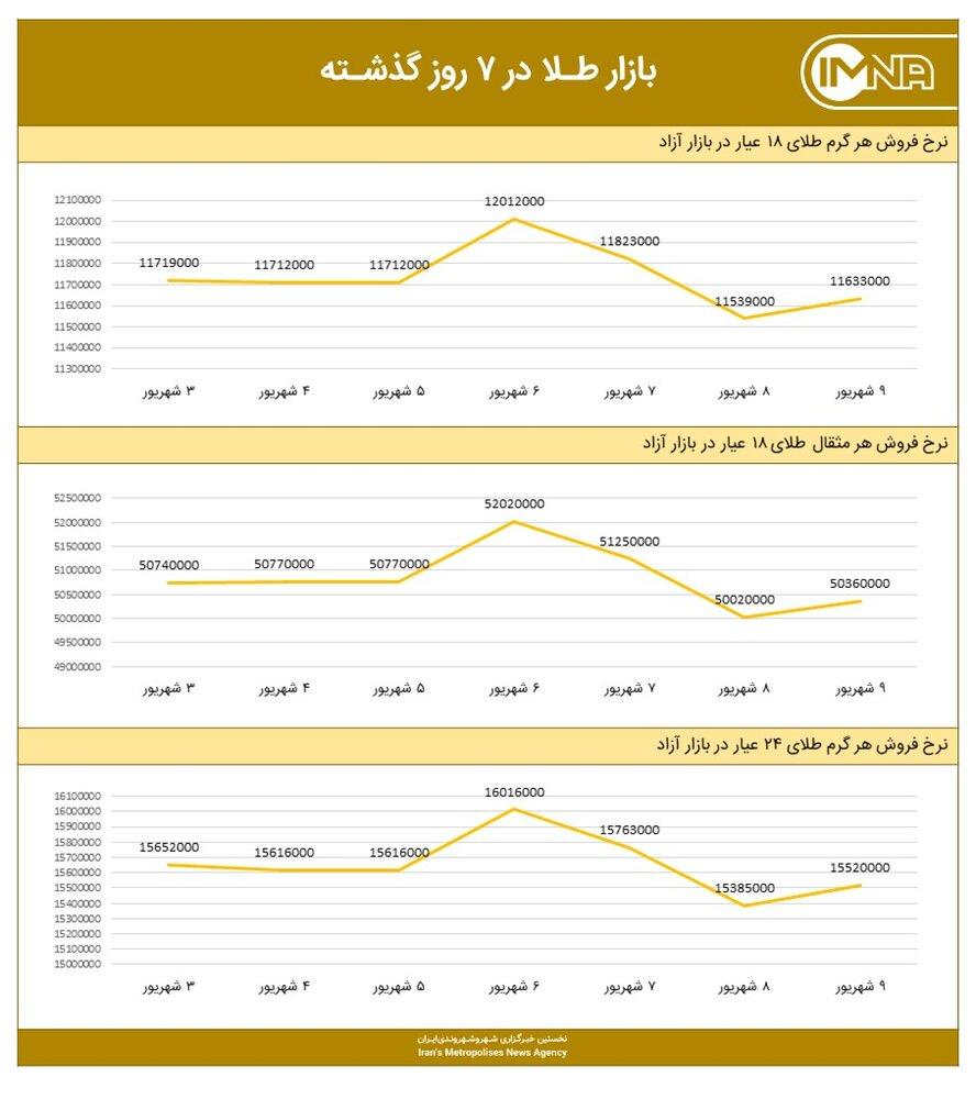 نمودار قیمت طلا امروز ۱۰ شهریور ۱۴۰۰