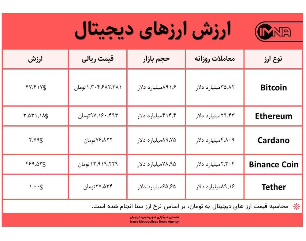 قیمت بیت کوین امروز ۱۰ شهریور ۱۴۰۰+ جدول قیمت ارزهای دیجیتال