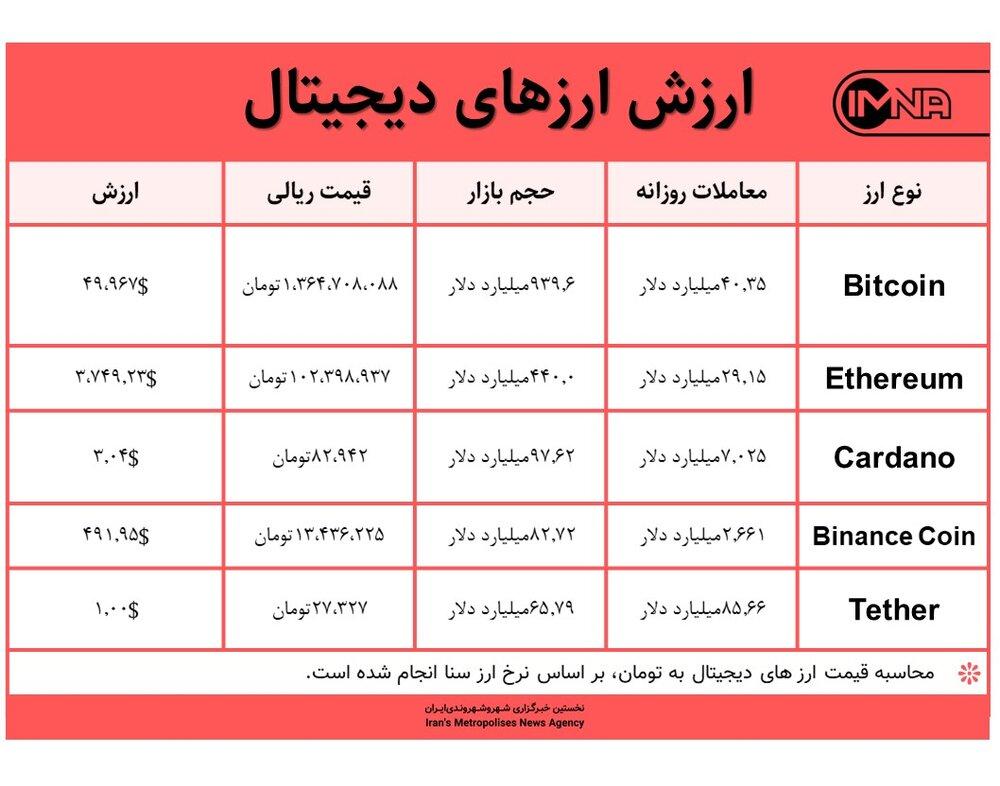 قیمت بیت کوین امروز ۱۱ شهریور ۱۴۰۰+ جدول قیمت ارزهای دیجیتال