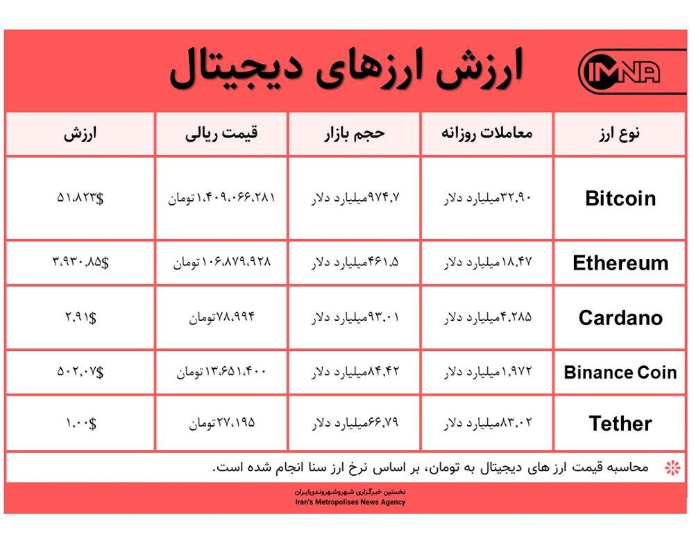 قیمت بیت کوین امروز ۱۵ شهریور ۱۴۰۰+ جدول قیمت ارزهای دیجیتال