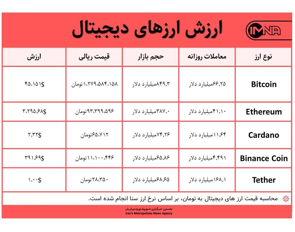 قیمت بیت کوین امروز ۱۷ شهریور ۱۴۰۰+ جدول قیمت ارزهای دیجیتال