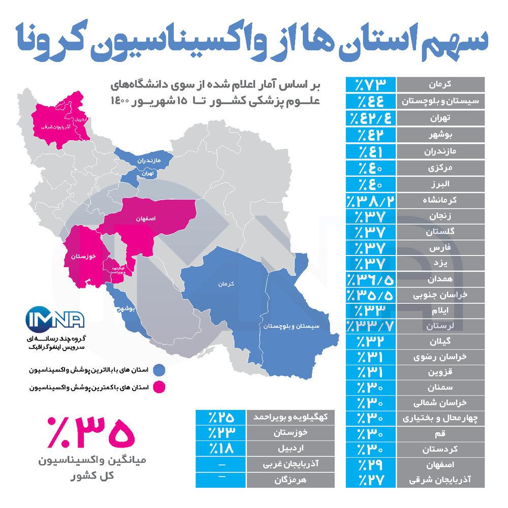 سهم استان ها از واکسیناسیون کرونا