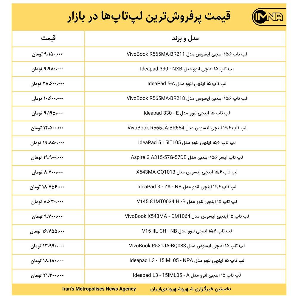 قیمت پرفروشترین لپتاپها در بازار امروز ۲۴ شهریور ۱۴۰۰+ جدول