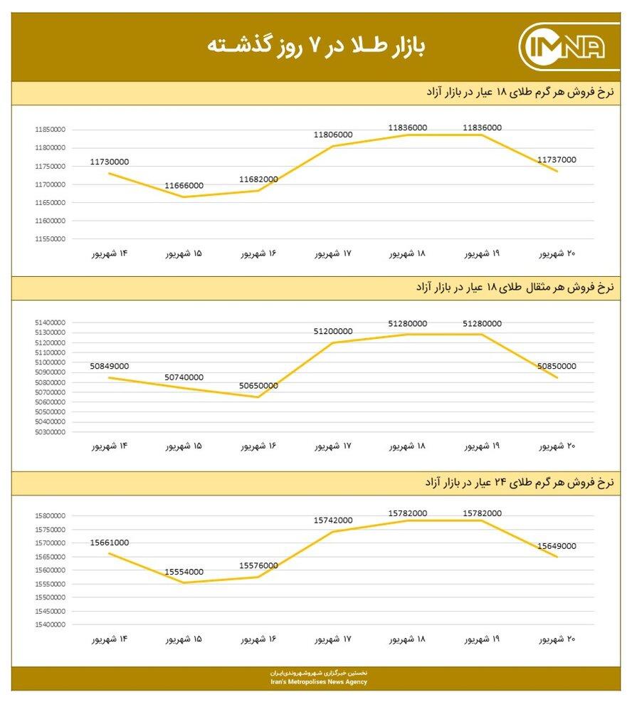 نمودار قیمت طلا امروز ۲۱ شهریور ۱۴۰۰