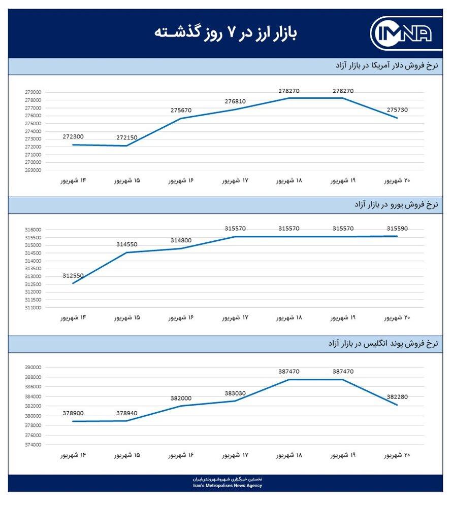 نمودار قیمت دلار امروز ۲۱ شهریور ۱۴۰۰