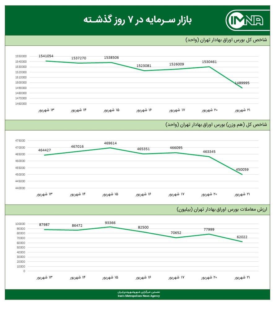 نمودار شاخص کل بورس امروز ۲۱ شهریور ۱۴۰۰