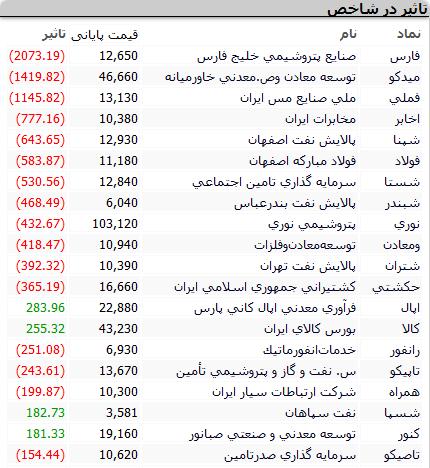 بورس امروز دوشنبه ۲۲ شهریور ۱۴۰۰ + اخبار و وضعیت