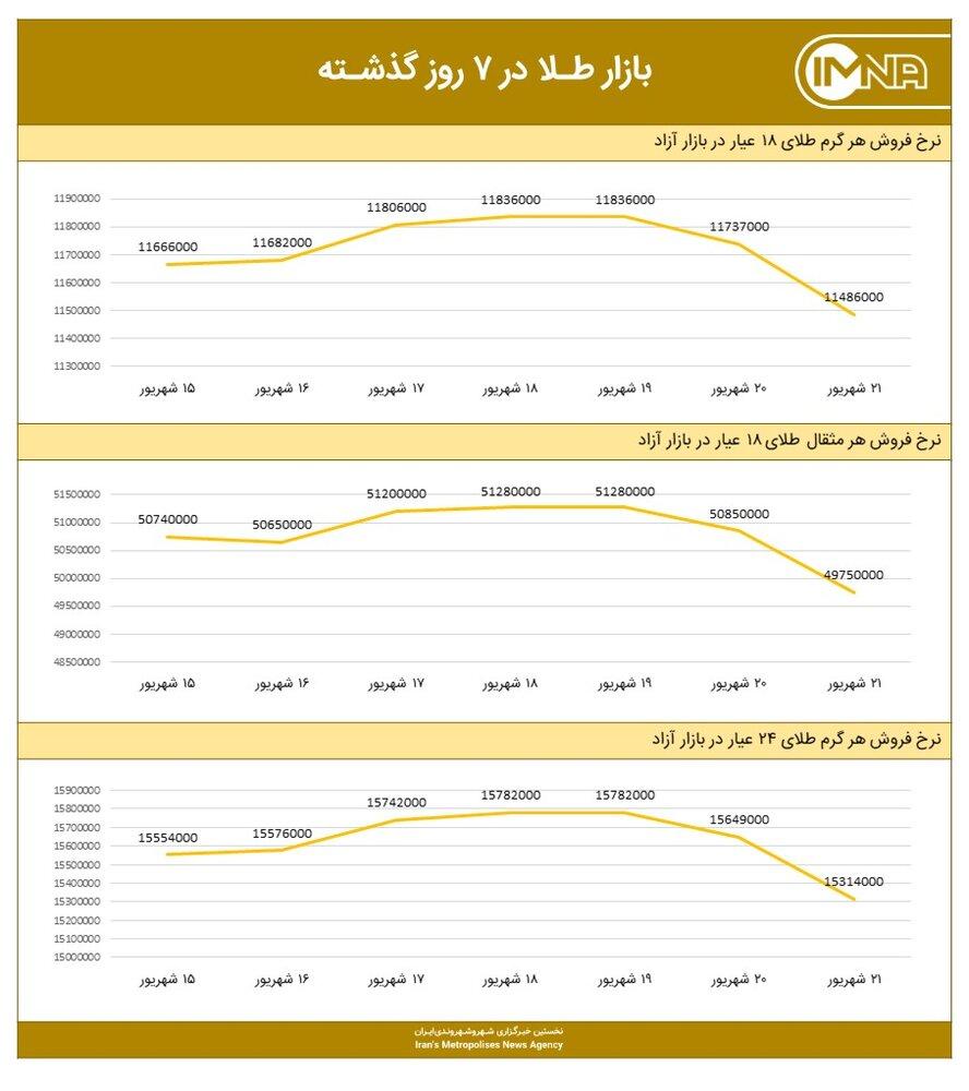 نمودار قیمت طلا امروز ۲۲ شهریور ۱۴۰۰