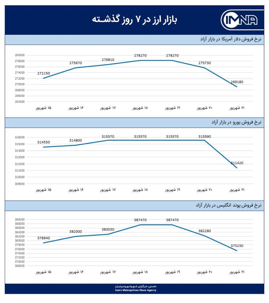 نمودار قیمت دلار امروز ۲۲ شهریور ۱۴۰۰
