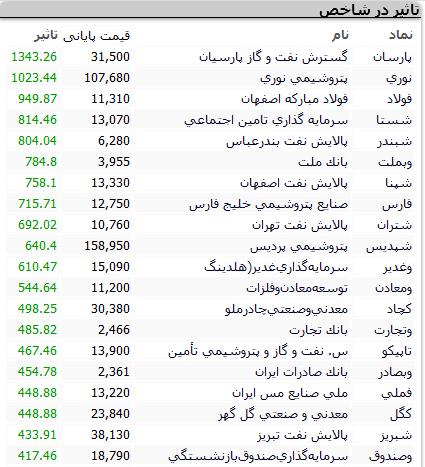 بورس امروز سهشنبه ۲۳ شهریور ۱۴۰۰+ اخبار و وضعیت
