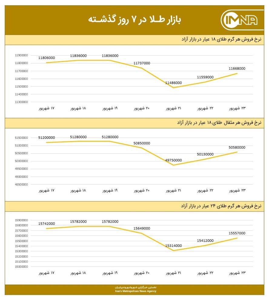 نمودار قیمت طلا امروز ۲۴ شهریور ۱۴۰۰