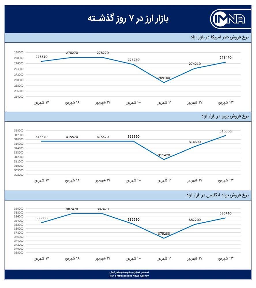 نمودار قیمت دلار امروز ۲۴ شهریور ۱۴۰۰