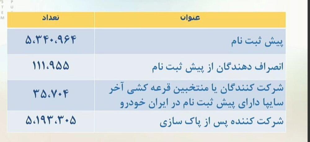 قرعه کشی ایران خودرو ۱۴۰۰ + زمان اعلام نتایج، سایت، فرم ثبت نام و قیمت محصولات (۲۴ شهریور)