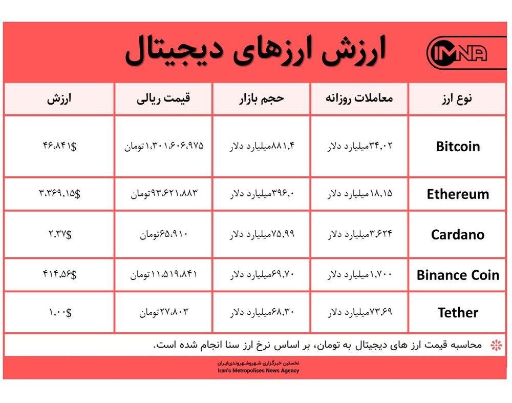 قیمت بیت کوین امروز ۲۴ شهریور ۱۴۰۰+ جدول قیمت ارزهای دیجیتال
