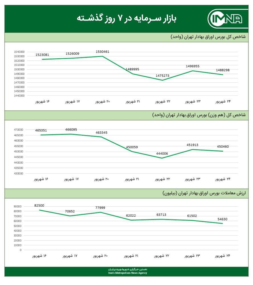 نمودار شاخص کل بورس امروز ۲۵ شهریور ۱۴۰۰