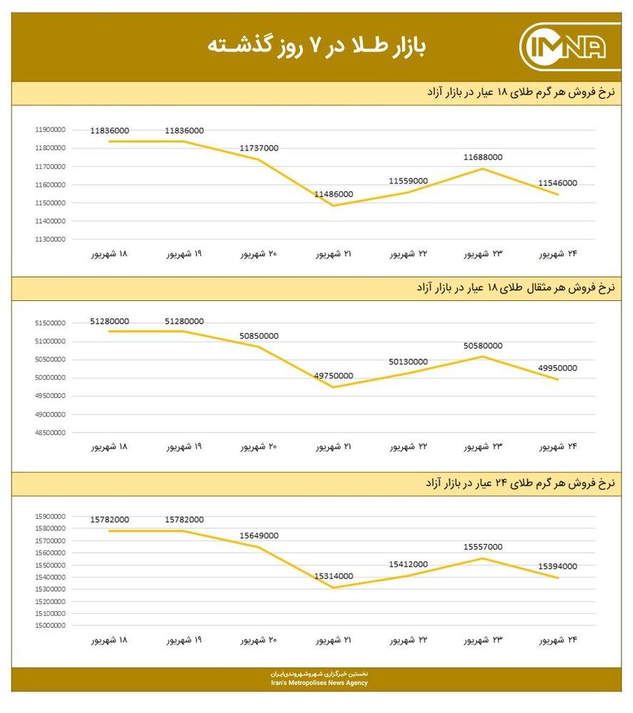 نمودار قیمت طلا امروز ۲۵ شهریور ۱۴۰۰