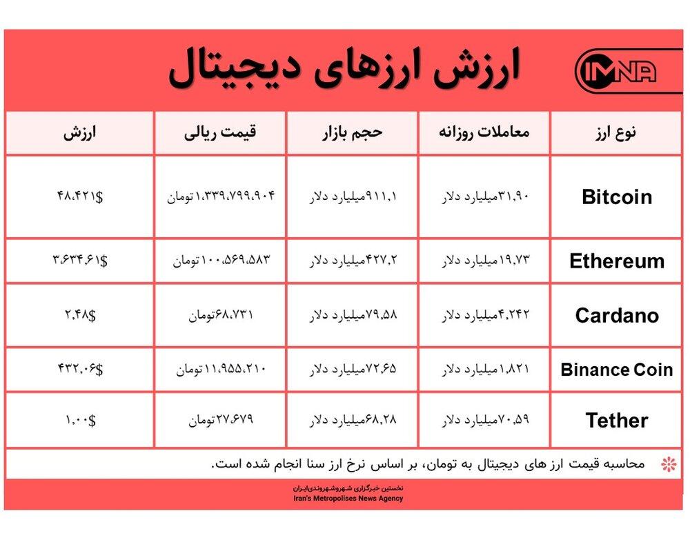 قیمت بیت کوین امروز ۲۵ شهریور ۱۴۰۰+ جدول قیمت ارزهای دیجیتال