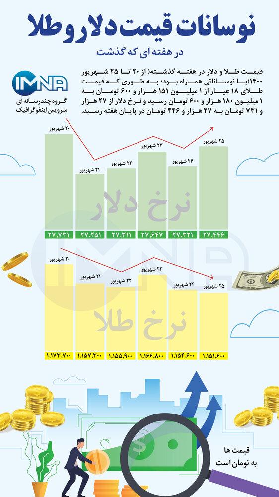 نوسانات قیمت طلا و دلار