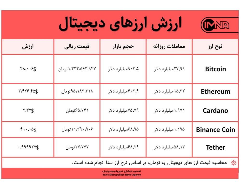 قیمت بیت کوین امروز ۲۸ شهریور ۱۴۰۰+ جدول قیمت ارزهای دیجیتال