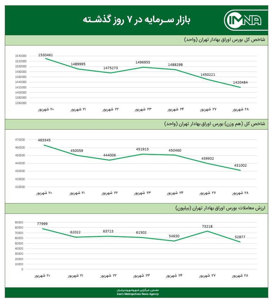 نمودار شاخص کل بورس امروز ۲۸ شهریور ۱۴۰۰