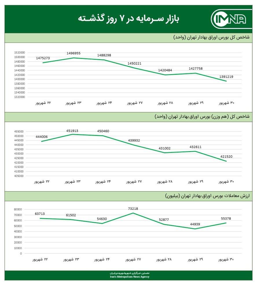 نمودار شاخص کل بورس امروز ۳۰ شهریور ۱۴۰۰