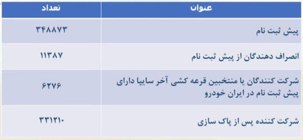قرعه کشی ایران خودرو ۱۴۰۰ + زمان اعلام نتایج، سایت، فرم ثبت نام و قیمت تارا (۳۱ شهریور)