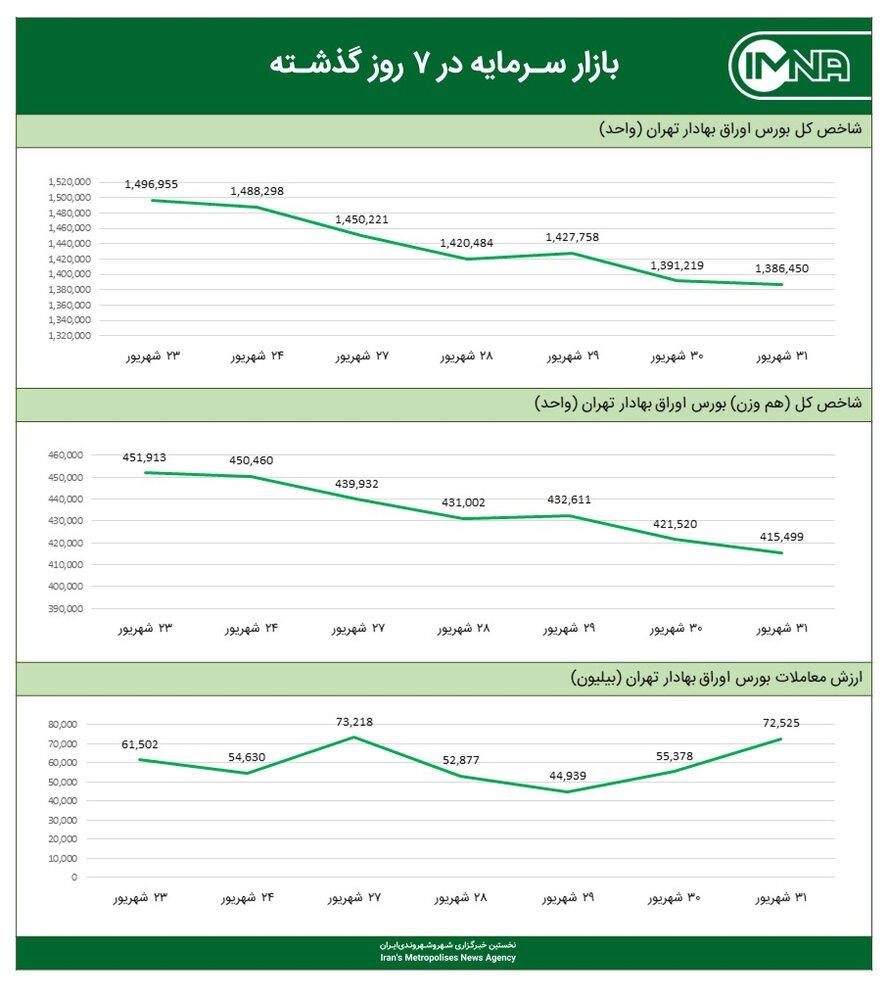 نمودار شاخص کل بورس امروز ۱ مهرماه ۱۴۰۰