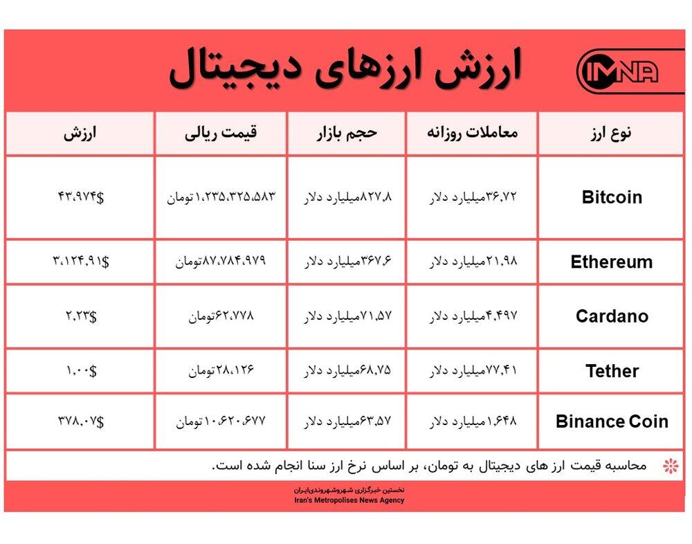 قیمت بیت کوین امروز ۱ مهر ۱۴۰۰+ جدول قیمت ارزهای دیجیتال