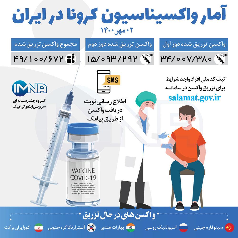 آمار واکسیناسیون کرونا در ایران