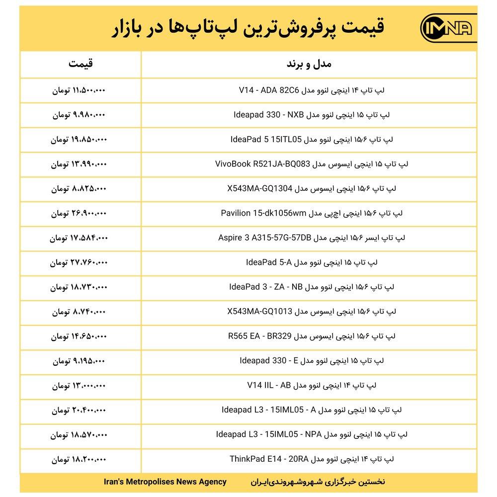 قیمت پرفروشترین لپتاپها در بازار امروز ۳ مهر ۱۴۰۰+ جدول