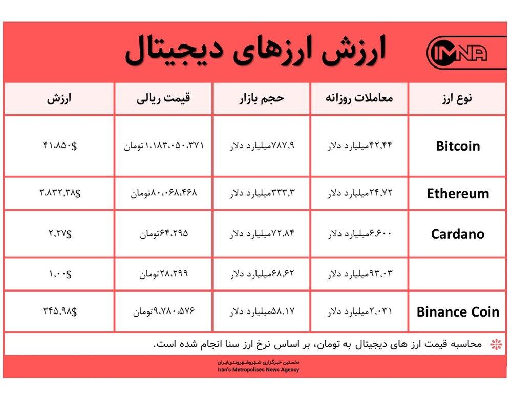 قیمت بیت کوین امروز ۳ مهر ۱۴۰۰+ جدول قیمت ارزهای دیجیتال