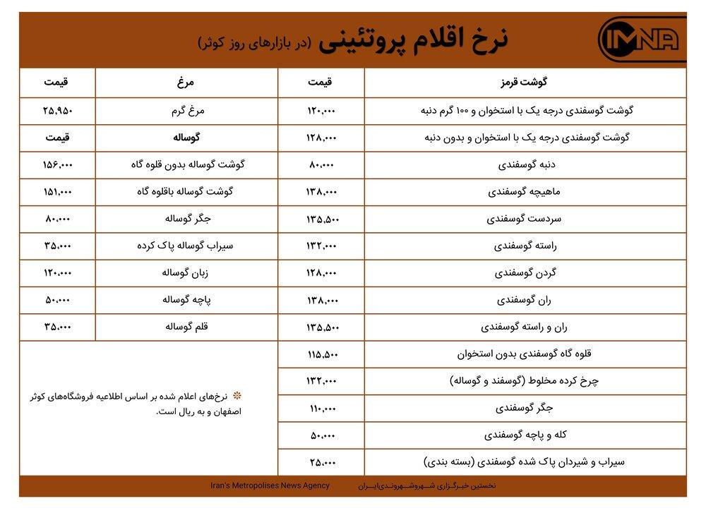 قیمت گوشت و مرغ در بازارهای کوثر امروز ۳ مهر ۱۴۰۰+ جدول