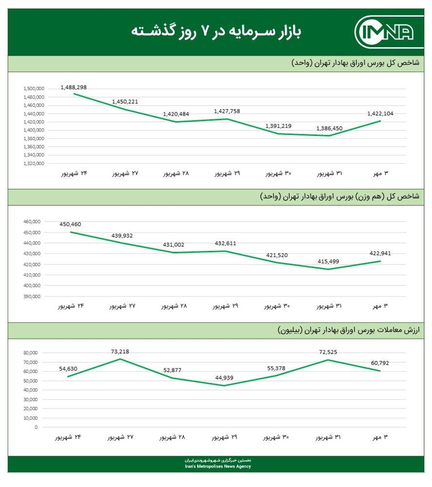 نمودار شاخص کل بورس امروز ۳ مهرماه ۱۴۰۰
