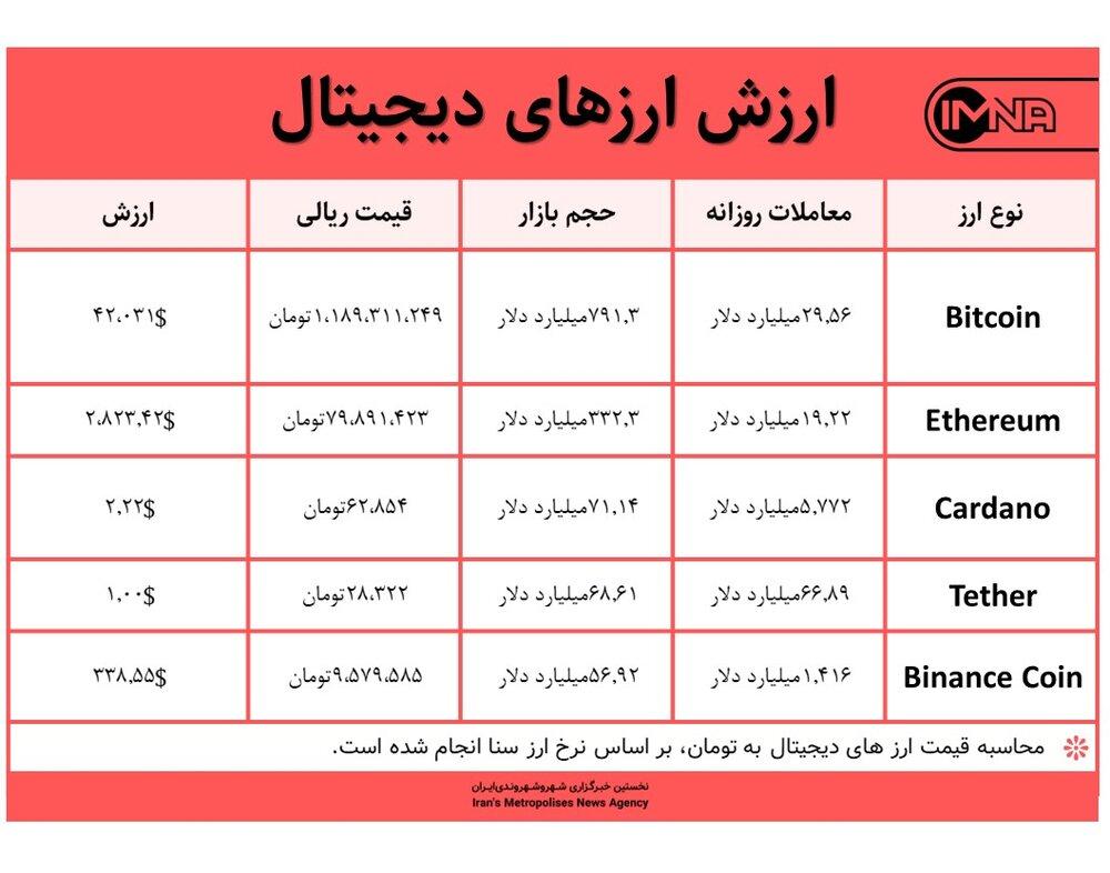 قیمت بیت کوین امروز ۴ مهر ۱۴۰۰+ جدول قیمت ارزهای دیجیتال