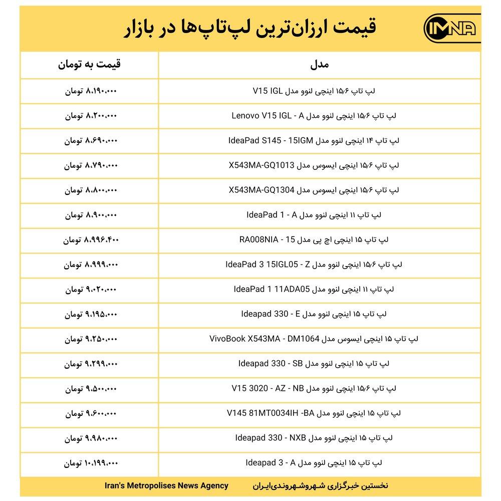 قیمت ارزانترین لپتاپها در بازار امروز ۴ مهر+ جدول
