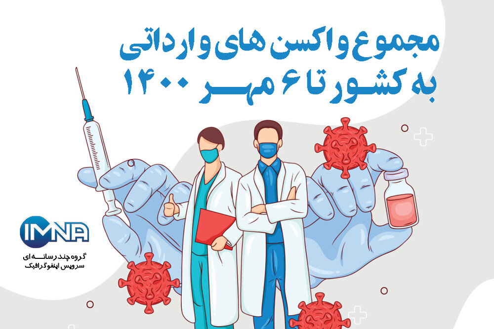 مجموع واکسنهای وارداتی به کشور تا امروز (۶ مهر ۱۴۰۰)