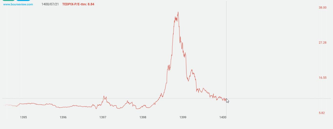 بورس چه زمانی به مدار صعود برمیگردد؟