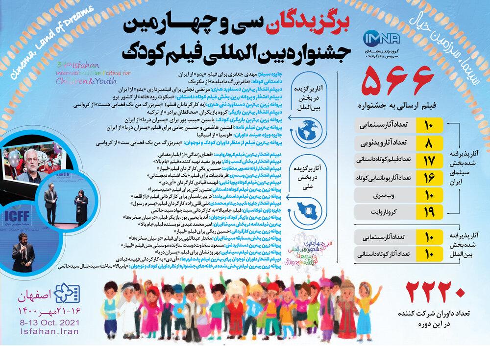 برگزیدگان جشنواره کودک